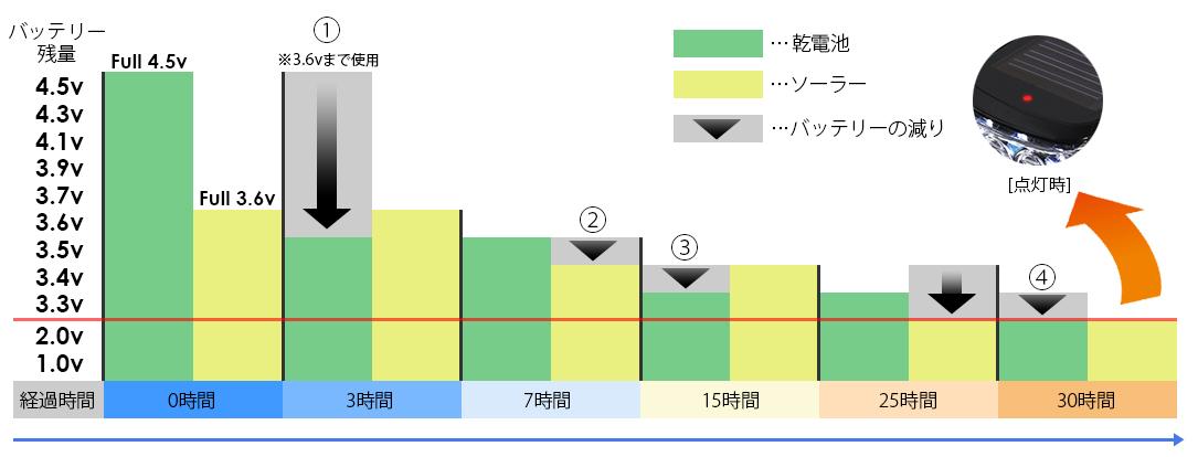 ハイブリッドソーラーLEDライトバッテリ消費ロジック画像