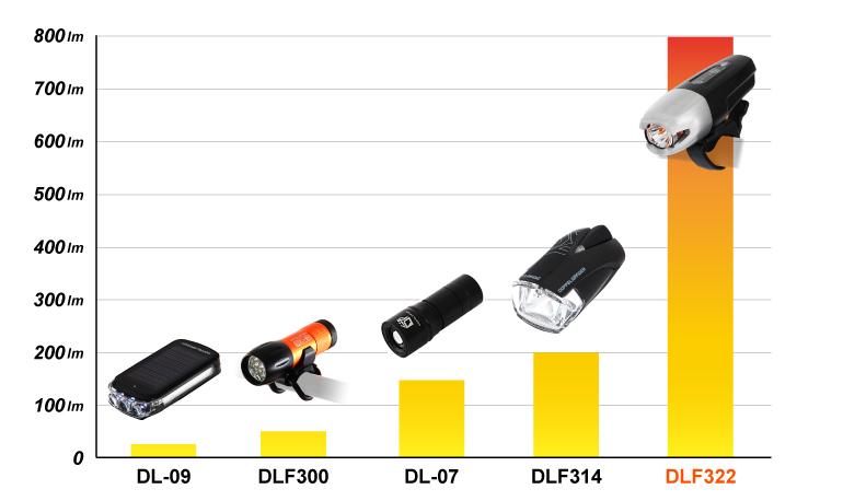 DLF322-BK フリックフラッシュ800 各部特徴画像