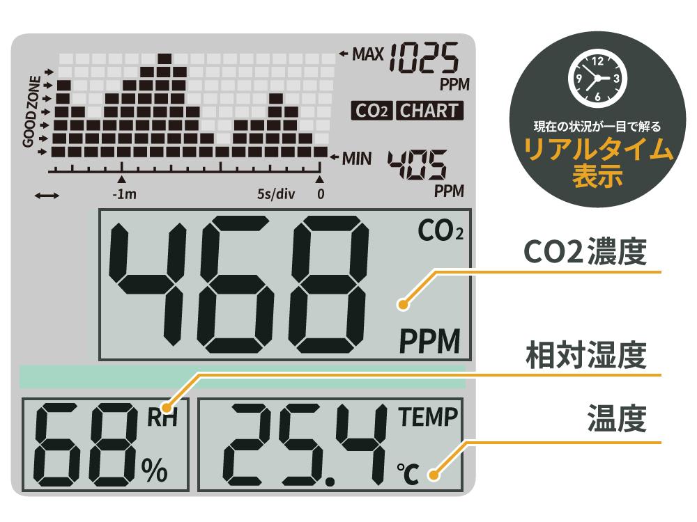 DGC-18 二酸化炭素濃度トレンドモニター 主な特徴